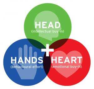 head-heart-and-hand