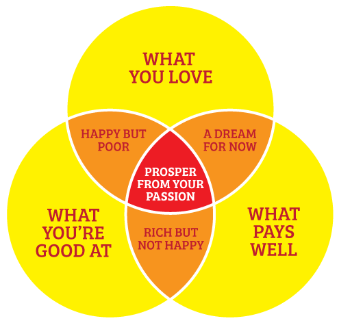 prosper-from-your-passion-venn-diagram