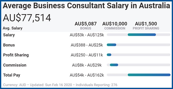Average Business Consultant Salary in Australia as of February 2020 2nd image