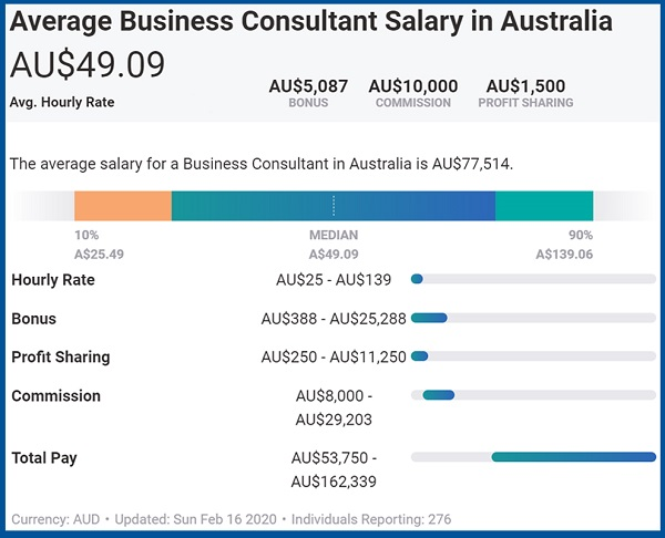 Average Business Consultant Salary in Australia as of February 2020