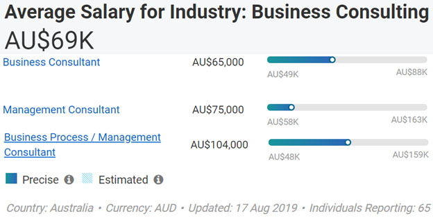 Business Consulting Annual Salary Australia Aug 2019 image