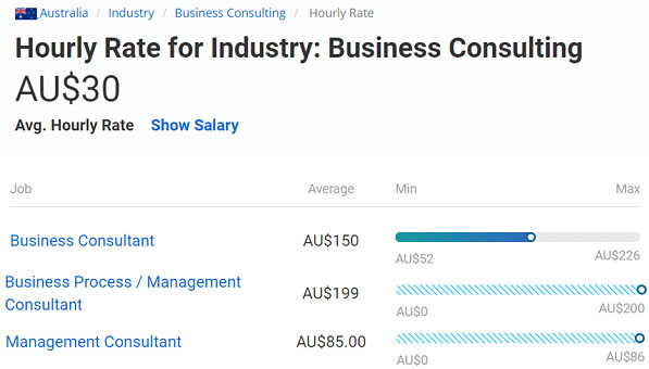 Business Consulting Hourly Rate Australia Aug 2019 image