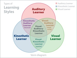 Visual Auditory Kinesthetic (VAK) image